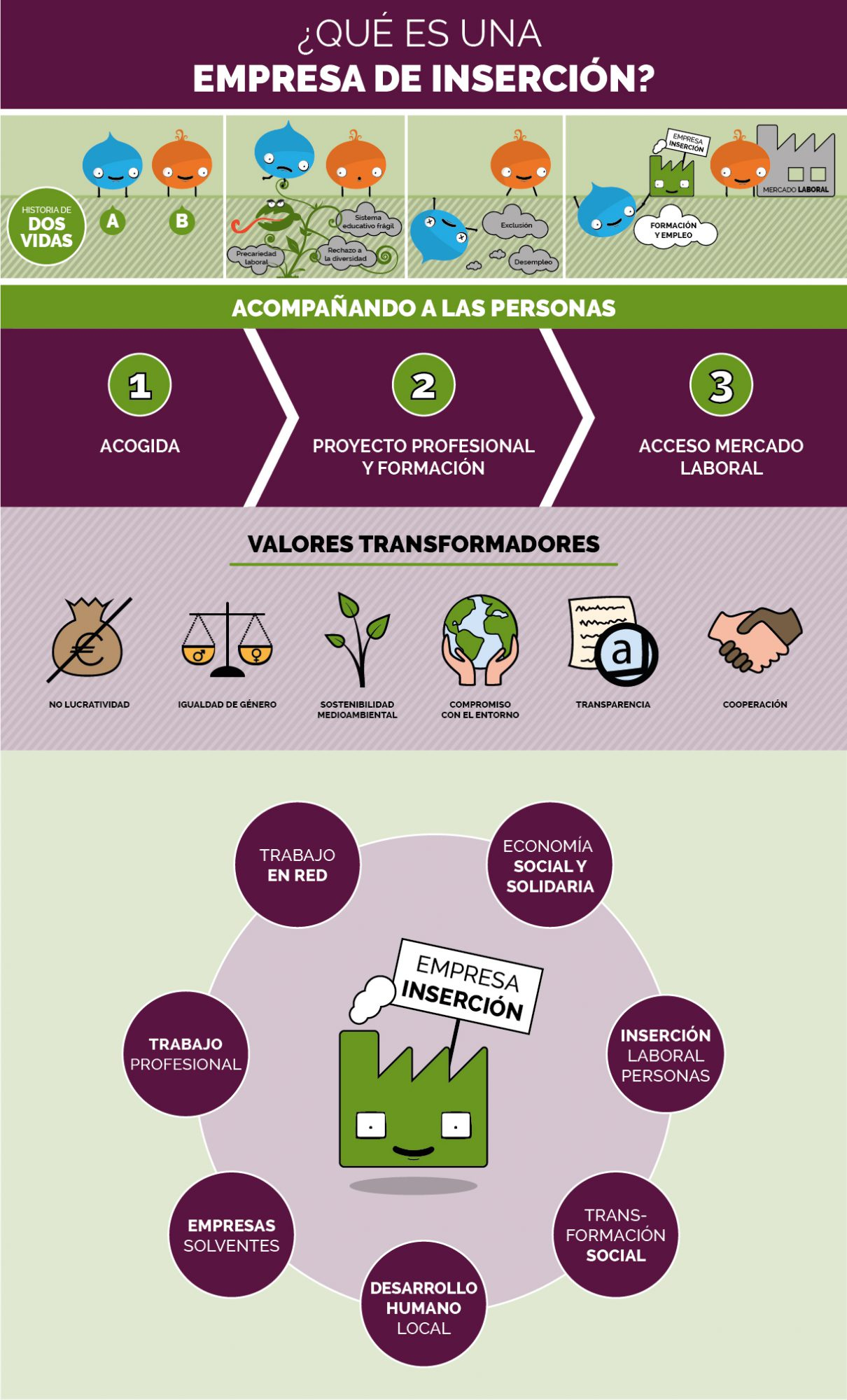 Infografía de Gizatea